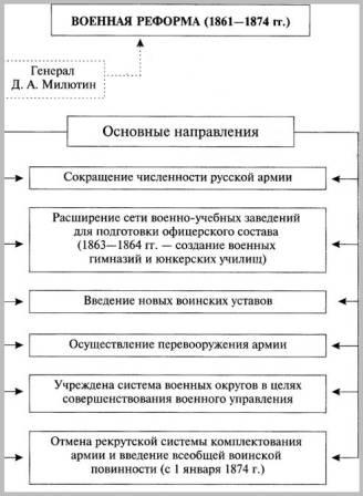 Земская реформа 1864 г военная реформа